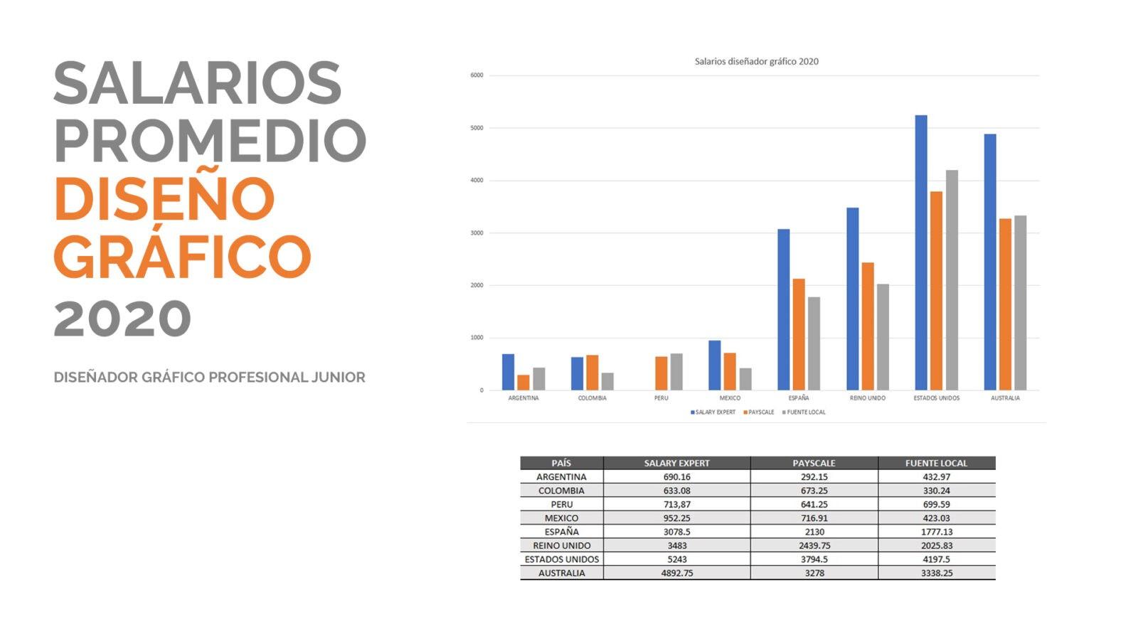 Tabla salarios diseño gráfico